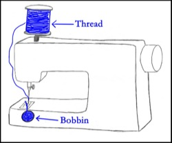 Thread and bobbin